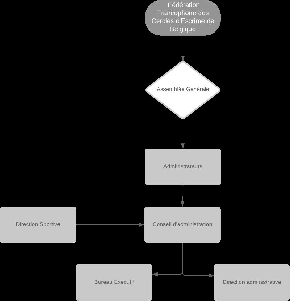 Organigramme FFCEB