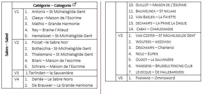 Championnats de Belgique Vétérans 2020